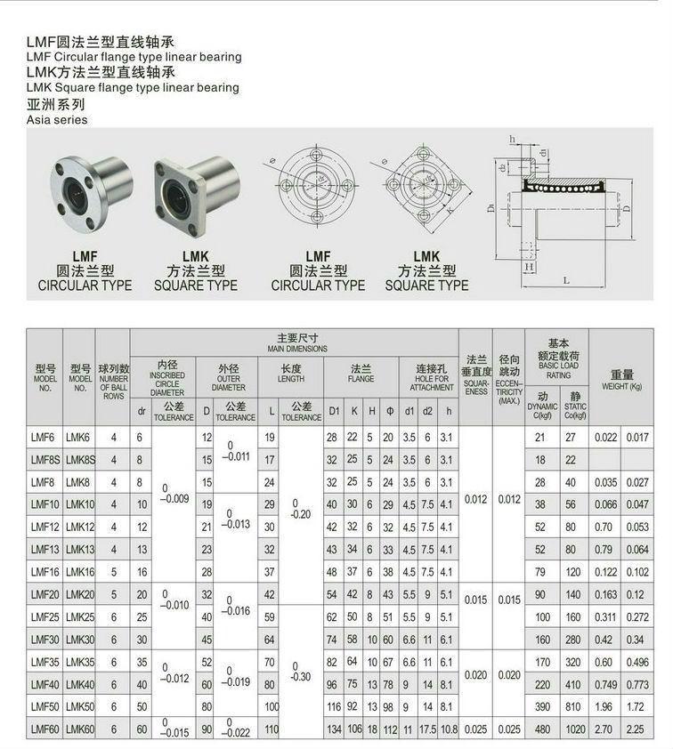 خرید و فروش پرینتر سه بعدی :فرگل سی ان سی 65 بلبرینگ خطی فلنجی LMK8UU
